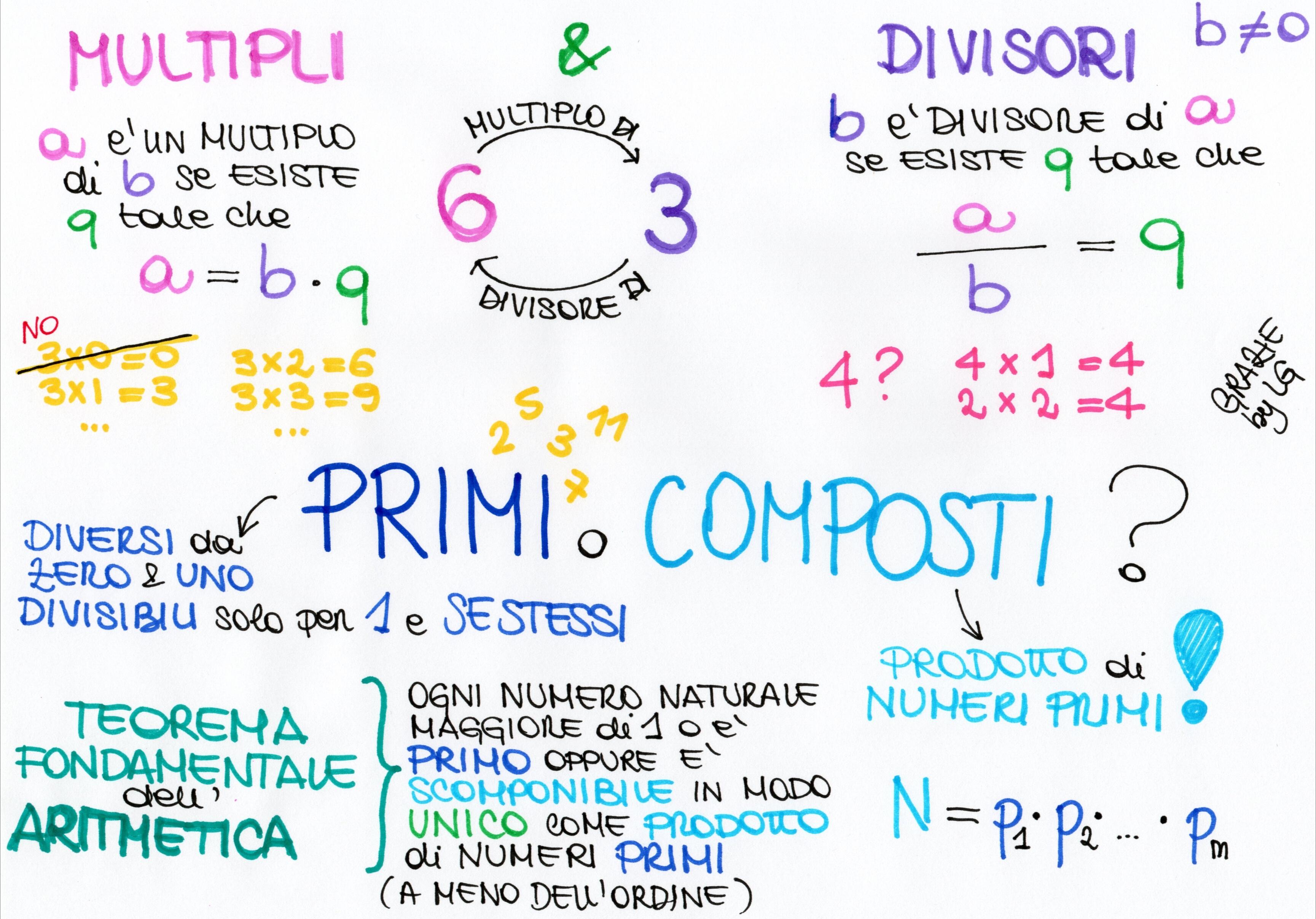 info for 7f230 d0d08 Multipli, Divisori, Numeri Primi e Teorema Fondamentale dell ...